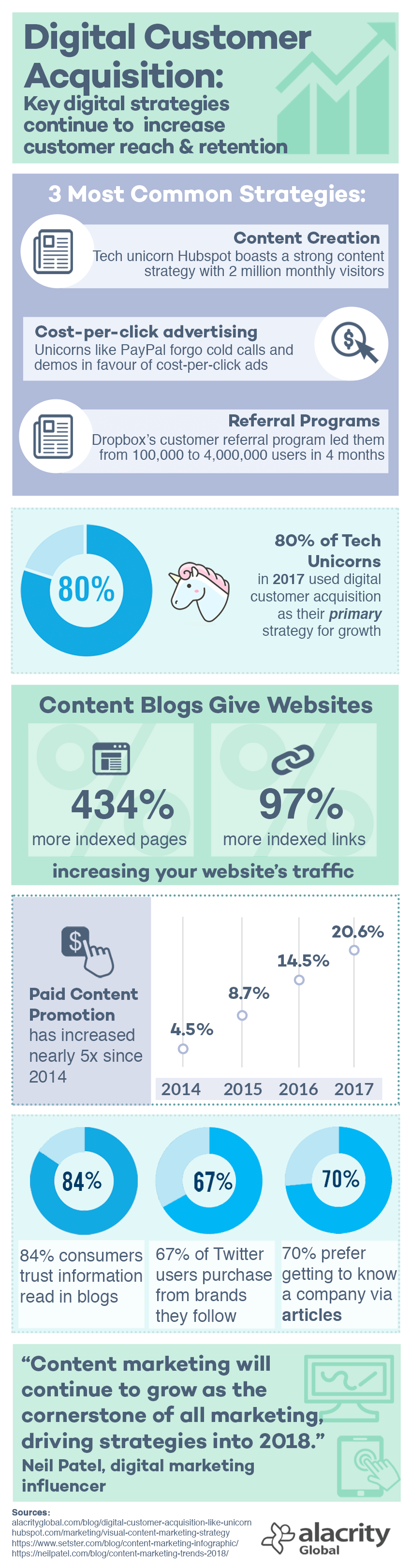 Digital Customer Acquisition - Infographic